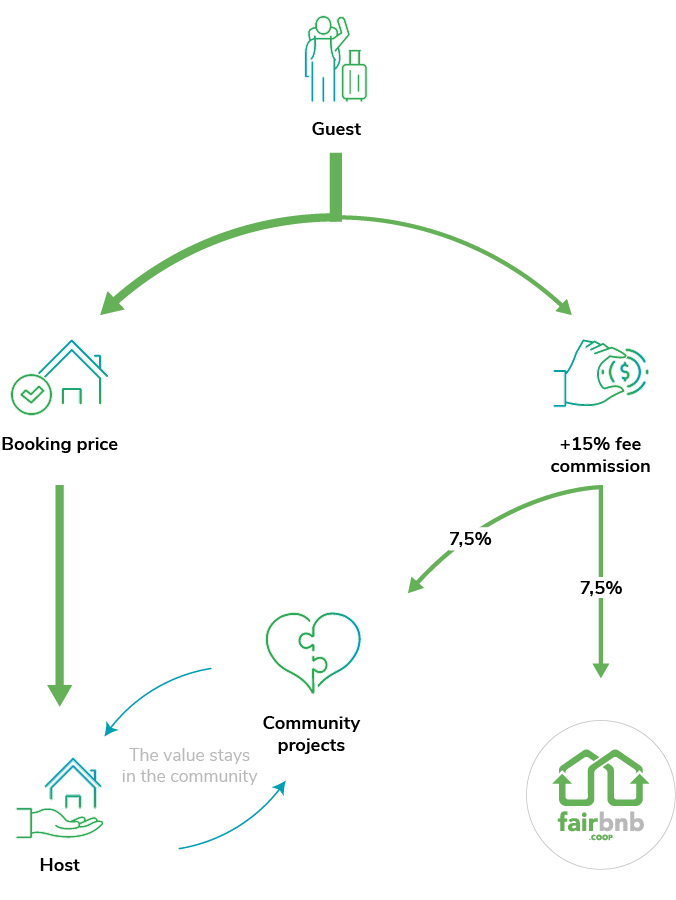 Fairbnb.coop How it works